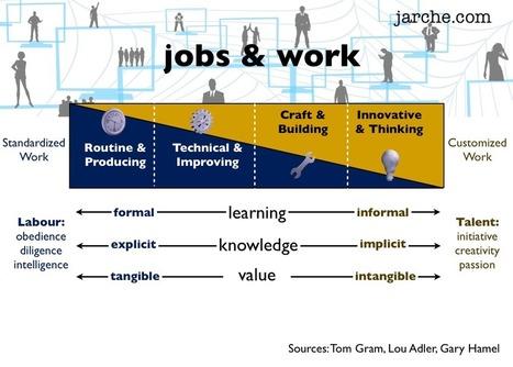 Shifting work | Harold Jarche | Sobre TIC, Aprendizaje y Gestion del Conocimiento | Scoop.it