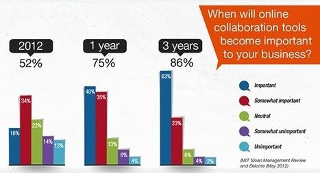 Vers une adoption massive des outils de collaboration, oui, mais lesquels ? - Entreprise20.fr | Symetrix | Scoop.it