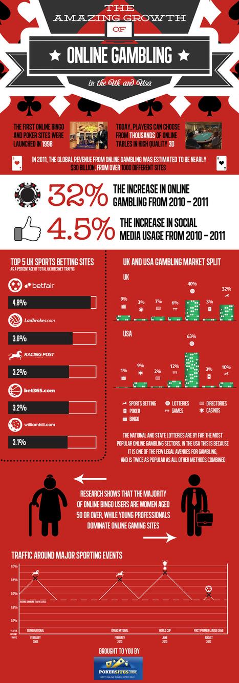 The Growth of Online Gambling, PokerSites   Poker & eGaming News   Scoop.it