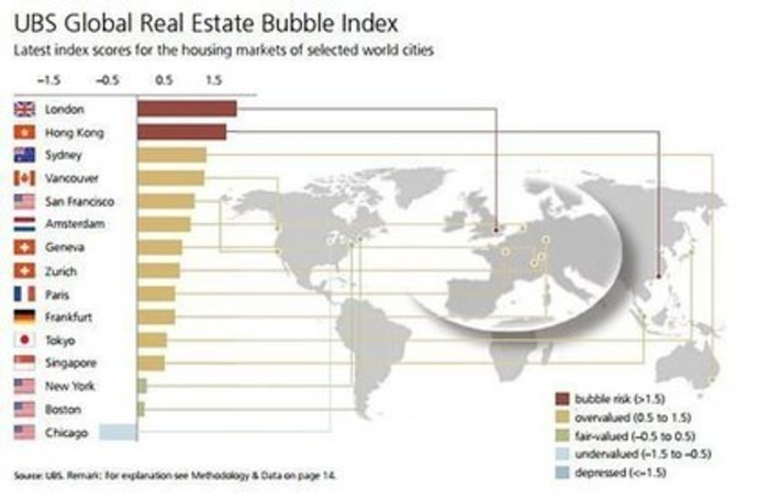 Bubble Watch - SF's Housing Market 5th in World | San Francisco Real Estate News | Scoop.it