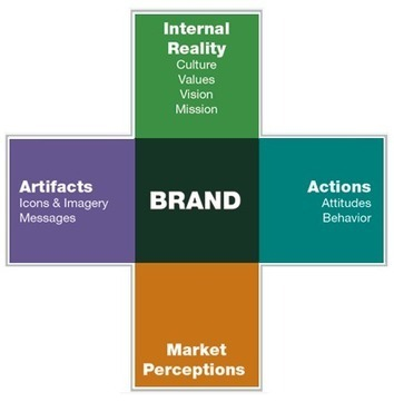 Branding from the Inside: An Integrated Model for Professional Services Firms - DesignIntelligence | Leadership | Scoop.it
