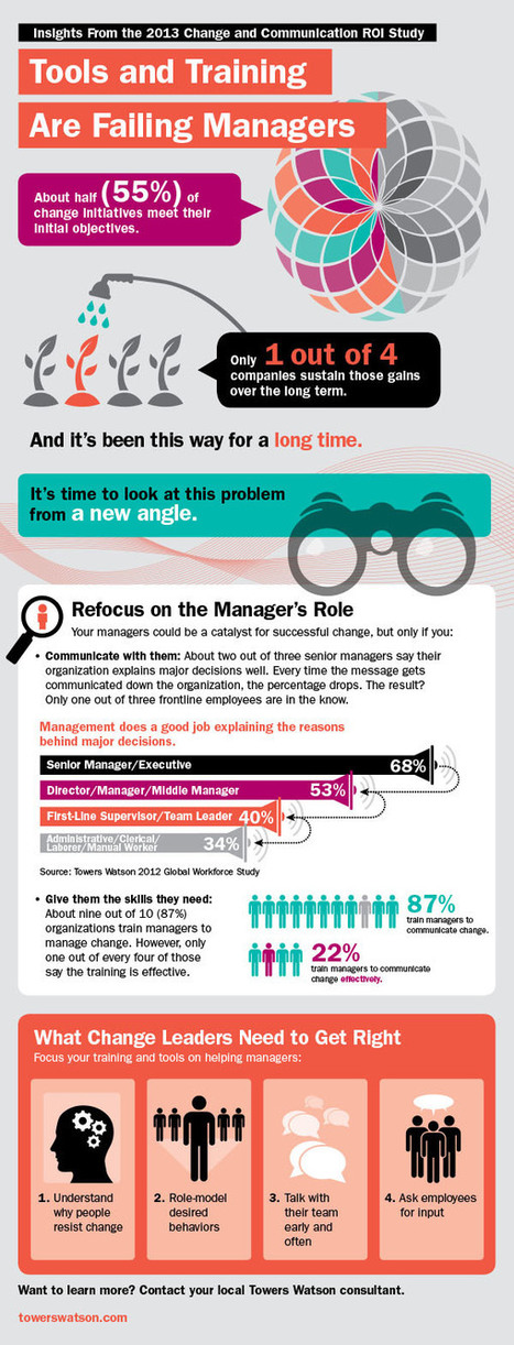 Will 2014 Be Different?  2013 Study - 75% Change Failure Rate continues #Infographic | Leadership | Scoop.it