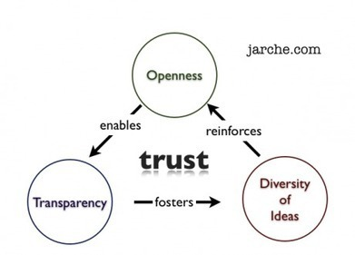 Principles of Networked Unmanagement | Harold Jarche | Dave B's Collaboration in Organisations | Scoop.it
