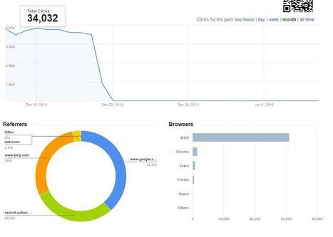 Buy Reliable Regular Website Traffic | Business | Scoop.it
