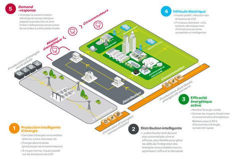 Compteur électrique Linky: comprendre lapolémique | Innovation sociale | Scoop.it