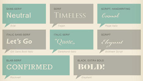 Infographic Of The Day: Why Should You Care About Typography? | EcritureS - WritingZ | Scoop.it