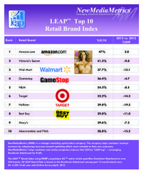 Most-loved retail brands of 2013   Retail   Scoop.it
