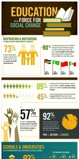 Education and Social Change Infographic | e-Learning Infographics | Youth Empowerment | Scoop.it