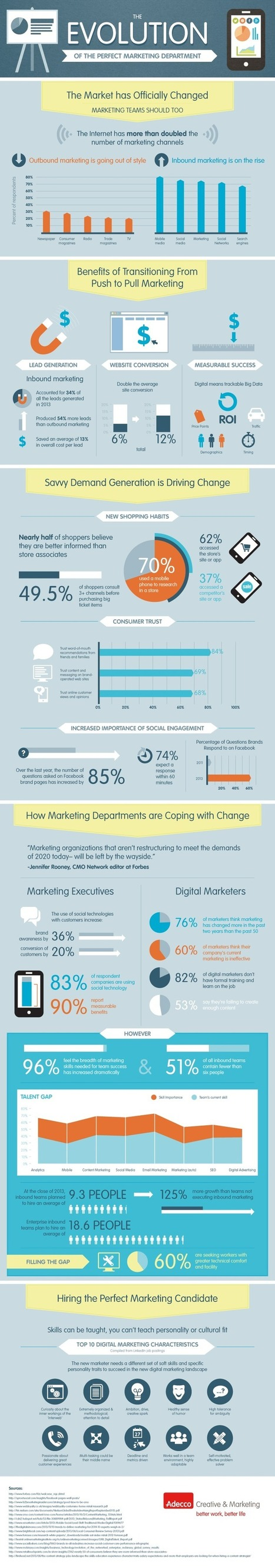 """Infographic: The Evolution Of The Marketing Department From """"Push"""" To """"Pull"""" 