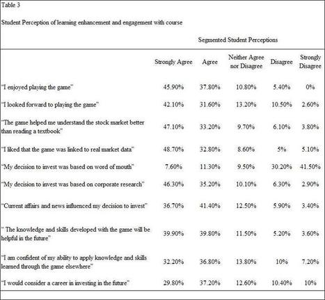 HETS Online Journal » Impact of a Simulated Game on Learning and Engagement | Aprendiendo a Distancia | Scoop.it