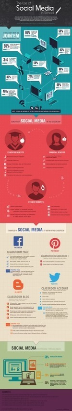 Trends | Infographic: The Use of Social Media in School | Deb's Digital Diary | Scoop.it