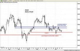 Trader Dan's Market Views: Gold chart and some comments | Gold and What Moves it. | Scoop.it