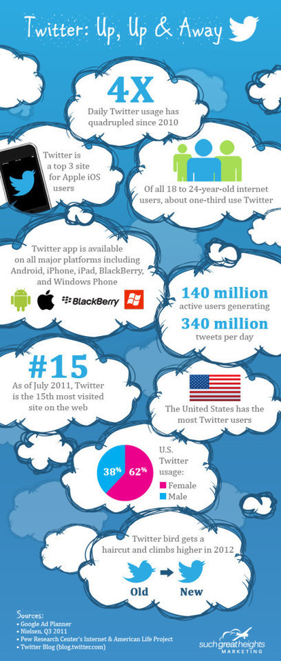 Twitter: Up, Up & Away [Infographic] | Mastering Twitter for Business | Scoop.it