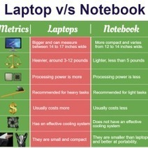Wondering what's the difference between a notebook and a laptop? | How to get cash for laptop | Scoop.it