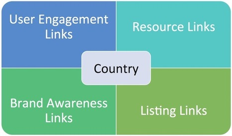 Five factors for global SEO success | AtDotCom Social media | Scoop.it