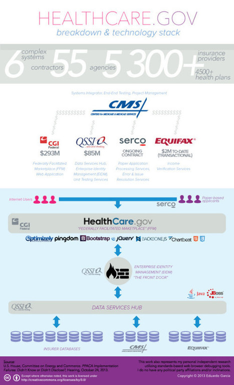 Infographic parses out how Healthcare.gov works + how the technology stacks up | Healthcare and Technology | Scoop.it