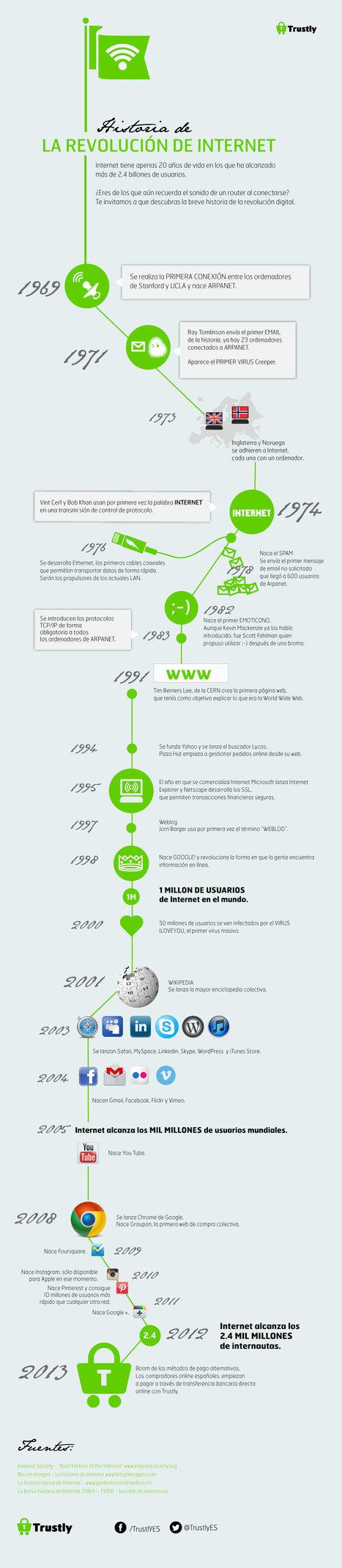 Hoy es el Día de Internet y lo mostramos en una infografía | Las TIC y la Educación | Scoop.it
