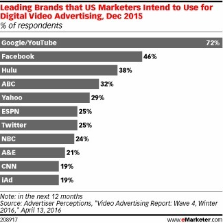 Video Ad Spending on Social Platforms Is Rising Fast - eMarketer | Integrated Brand Communications | Scoop.it