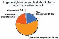 3 in 4 Say Claims in Ads Are Exaggerated | Marketing&Communication | Scoop.it