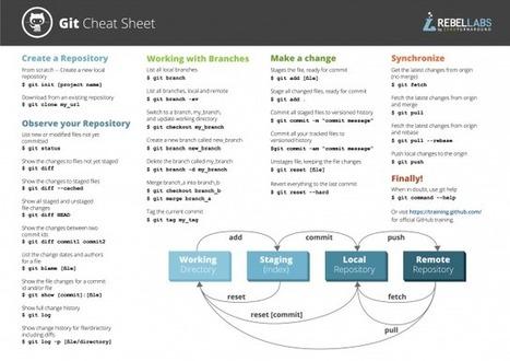 Git Cheat Sheet: Best Practices and Workflows | DEVOPS | Scoop.it