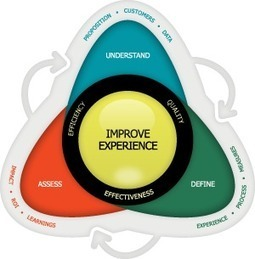 Customer Experience Framework · Foviance | Stratégie & Marketing stuff | Scoop.it