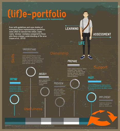 (lif)e-portfolio | e-portfolios | Scoop.it