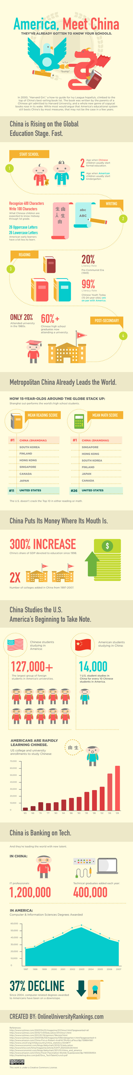 Infographic: China vs. America in Education | Economy Watch | EPIC Infographic | Scoop.it