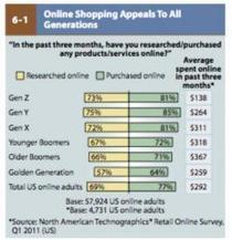 Boomers Biggest Online Spenders | Online Communities and Social Networks | Scoop.it