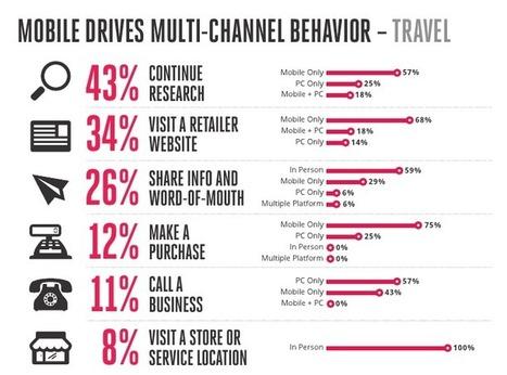Recherche sur mobile : quelles tendances ? - i-Tourisme | Veille sur le secteur du tourisme #e-tourisme #m-tourisme | Scoop.it