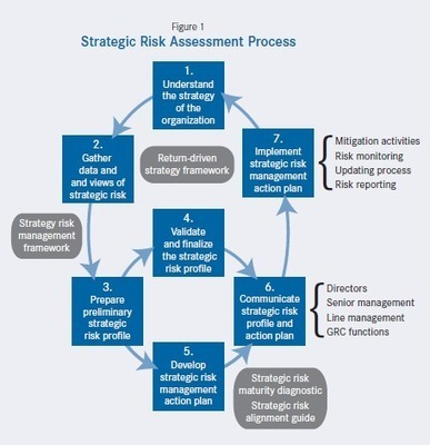 Strategic Risk Management: A Primer for Directors — The Harvard Law School Forum on Corporate Governance and Financial Regulation | Corporate Governance | Scoop.it