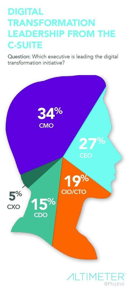Who Owns Digital Transformation? According To A New Survey, It's Not The CIO   My reading list   Scoop.it