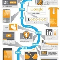 The Evolution of Digital Advertising | Visual.ly | Webdesign Glance | Scoop.it