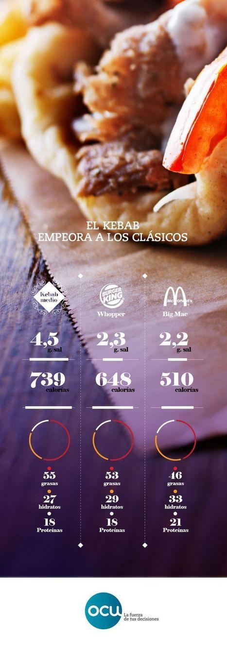 No lo llames kebab, llámalo cóctel | OCU Consumity | NOTICAS_GEO3ºESO | Scoop.it