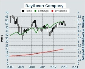 Dividend Yield - Stock, Capital, Investment: Defense Stock Raytheon Is The New Pick For The Dividend Yield Passive Income Portfolio | Dividend Stocks | Scoop.it