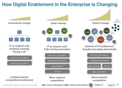 How IT Can Change For the Digital Era and What Leaders Can Do About It | Digital Transformation of Businesses | Scoop.it