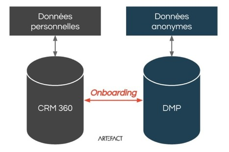 [FRA] Onboarding : comment relier CRM et DMP ? | E : Business, Marketing, Data, Analytics | Scoop.it