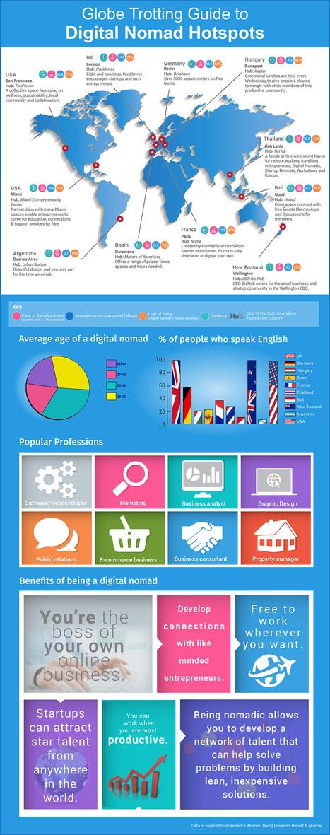 Guide to Digital Nomad Hotspots for Global Entrepreneurs | International Entrepreneurs & Startups | Scoop.it