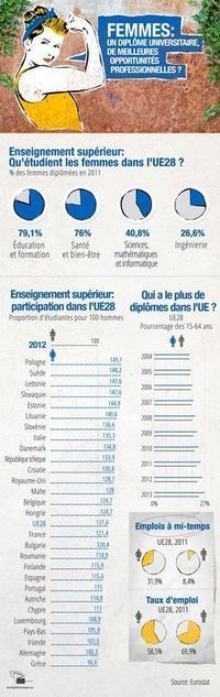 EP Infographics in French | PLE_language_learning | Scoop.it
