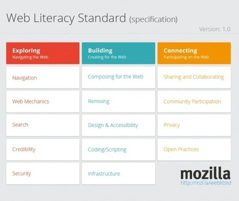 Web Literacy Standard | Edtech PK-12 | Scoop.it