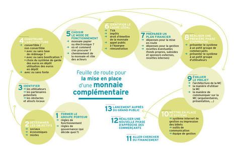 Guide pratique des monnaies complémentaires | Monnaies En Débat | Scoop.it
