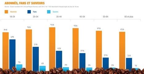 Analyse des interactions entre consommateurs et marques sur internet | Manon et les réseaux sociaux | Scoop.it