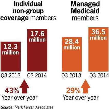 How #Obamacare is affecting health insurance enrollment | Health Care Reform, Eligibility and Enrollment | Scoop.it