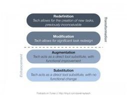 Applying the SAMR model into education « Adobe Education Leaders | SAMR model | Scoop.it
