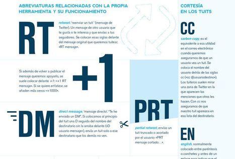 30 abreviaturas para sobrevivir en Twitter | Fundéu BBVA | Web & Social Media Writing | Scoop.it