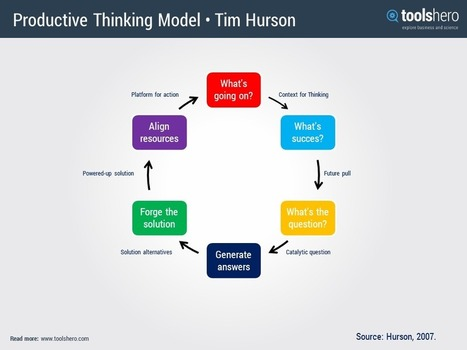 Thinkx / Productive thinking model   Management theories and methods   Scoop.it