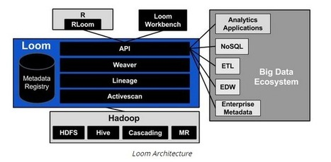 Metadata Management in the Data Lake - International Blog   Metadata   Scoop.it