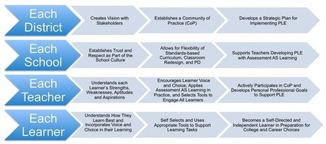 Personalize Learning: The Blueprint to Build Sustainable PLEs | La brecha de la complejidad | Scoop.it