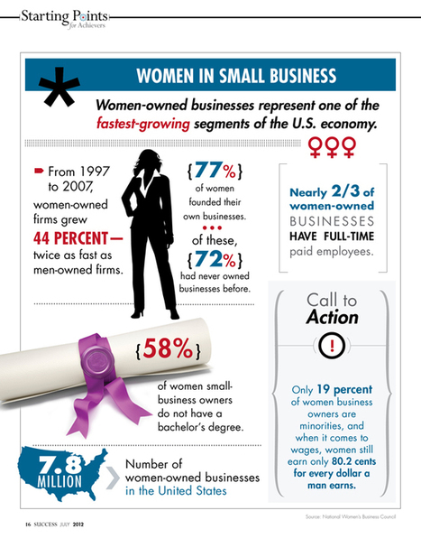 Women in Small Business: Infographic | Soup for thought | Scoop.it