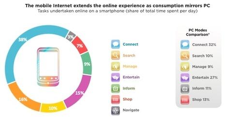 Les 7 usages de l'internet mobile | Holytag : Code barres 2D et solutions marketing mobiles | Scoop.it