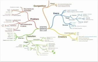 Coggle- A Handy Google Drive Tool for Collaboratively Creating Diagrams and Mind Maps | Wiki_Universe | Scoop.it